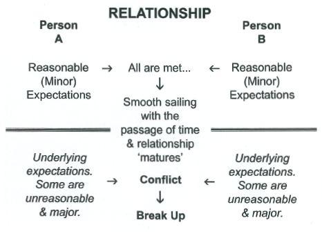 Relationship Formula